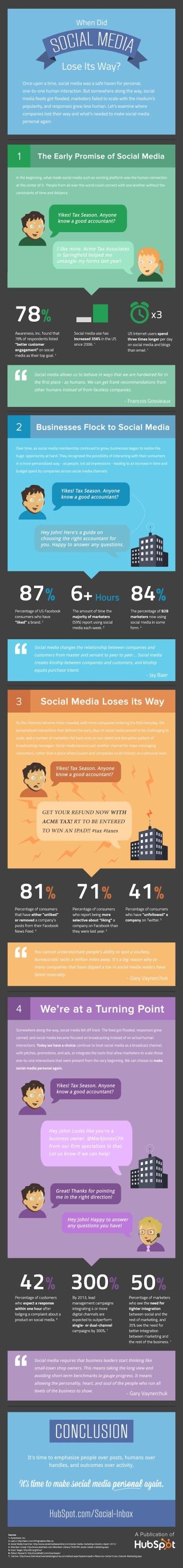 HubSpot Sosyal Medya Araştırması 2013